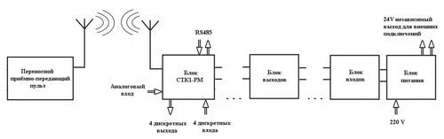Структурная схема КЭП РУ